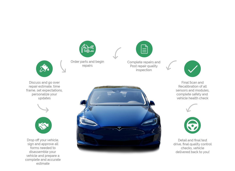 The Kaizen Auto Body Repair Process